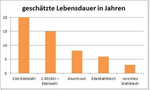 Lebensdauer von Räucherschränken aus Edelstahl, Aluminium und Blech im Vergleich